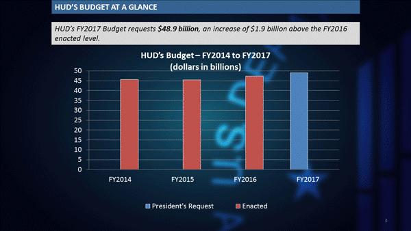 FY-15-16-17-Budget-Comparisons